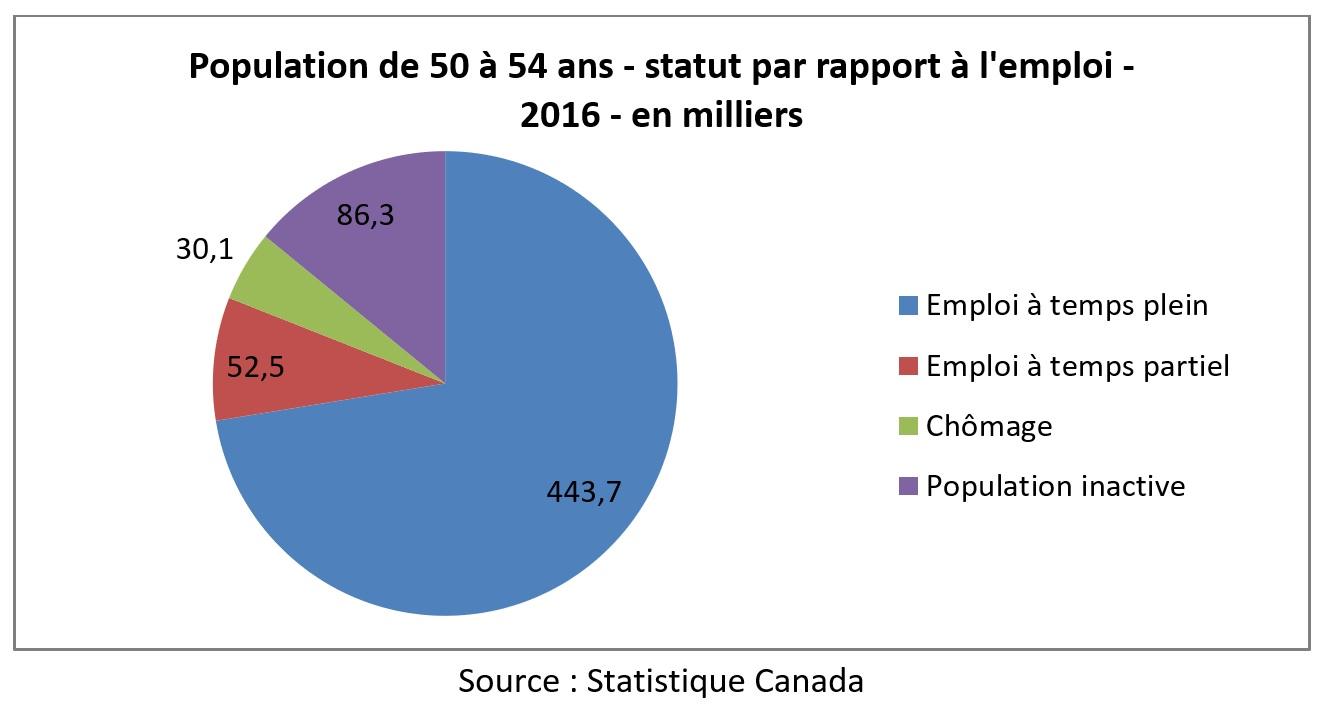 Statut d'emploi - 50 à 54 ans